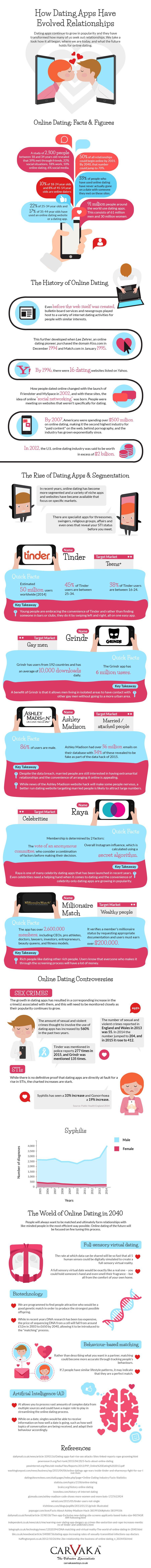 Online Dating has Evolved Relationships (UK)